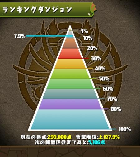 ソール&マーニ杯 7.9%にランクイン