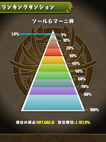 ソール&マーニ杯 1.9%にランクイン