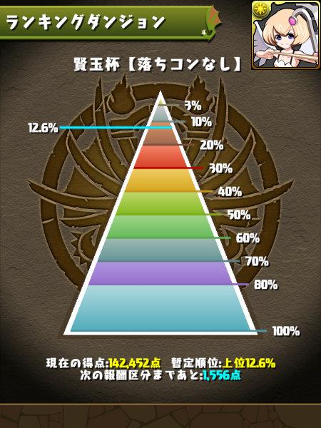 賢玉杯 12.6%にランクイン