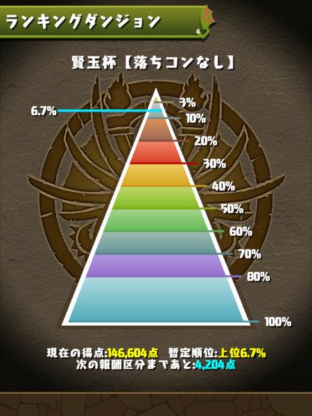 賢玉杯 6.7%にランクイン