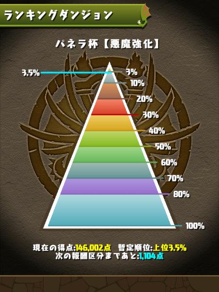 パネラ杯 3.5%にランクイン