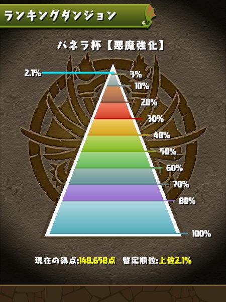 パネラ杯 2.1%にランクイン
