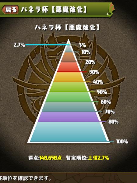 パネラ杯 2.7%にランクイン