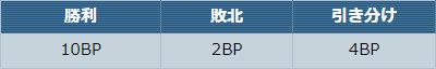 バトルの結果による獲得BP数は、以下の表に基づきます