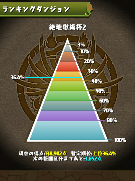 絶地獄級杯2 36%にランクイン