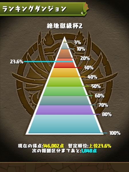 絶地獄級杯2 23%にランクイン