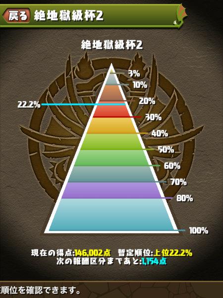 絶地獄級杯2 22%にランクイン
