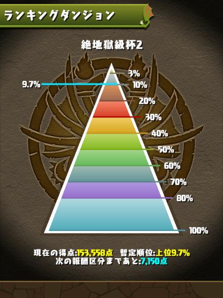 絶地獄級杯2 9.7%にランクイン