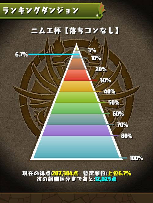 ニムエ杯 6.7%にランクイン