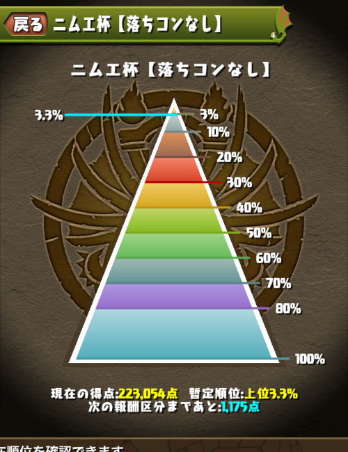 ニムエ杯 3.3%にランクイン