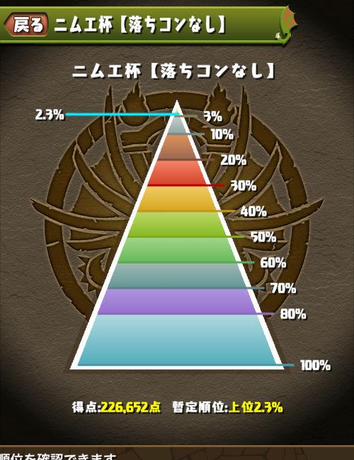 ニムエ杯 のっちは2.3%でフィニッシュ