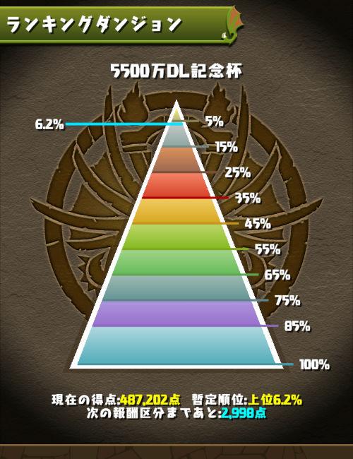 5500万DL記念杯 6.2%にランクイン