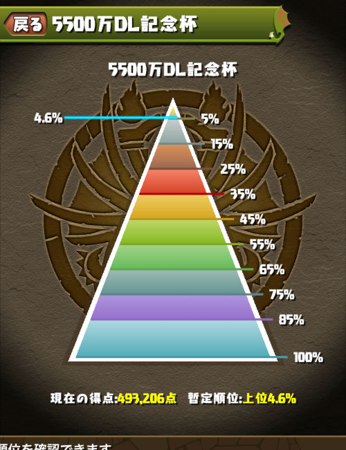 5500万DL記念杯 4.6%にランクイン