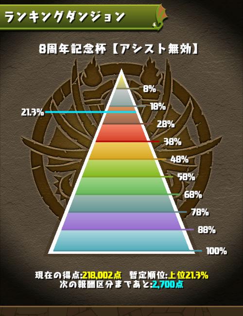 8周年記念杯 21%にランクイン