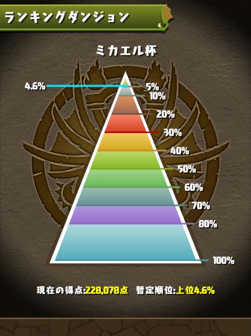 ミカエル杯 4.6%にランクイン
