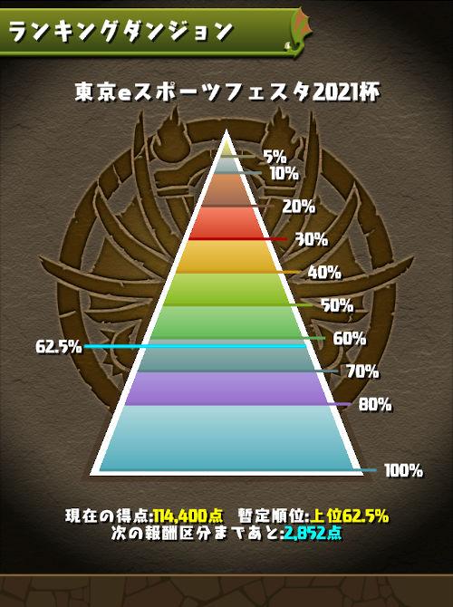 東京eスポーツフェスタ2021杯 62%にランクイン