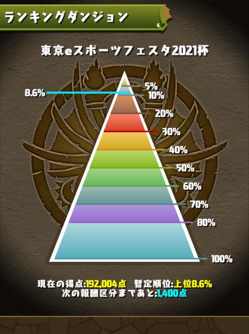 東京eスポーツフェスタ2021杯 8.6%にランクイン