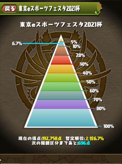 東京eスポーツフェスタ2021杯 6%にランクイン