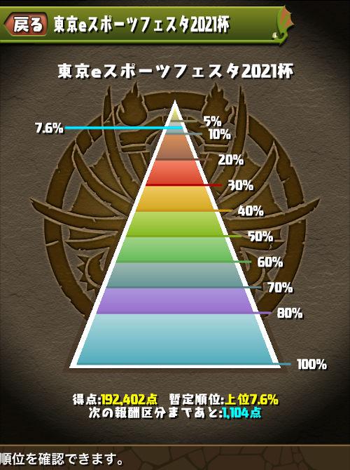 東京eスポーツフェスタ2021杯 最終的に7.6%でフィニッシュ