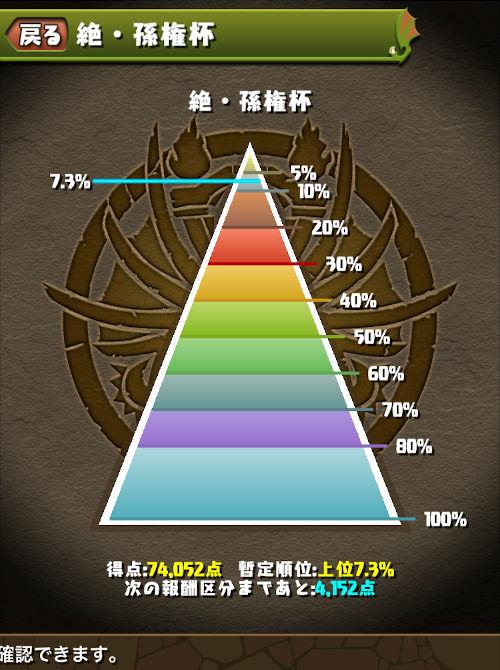 絶・孫権杯 のっちの最終順位は7.3%
