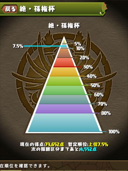 絶・孫権杯 みずのんの最終順位は7.5%