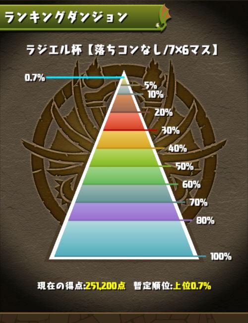 ラジエル杯 0.7%にランクイン