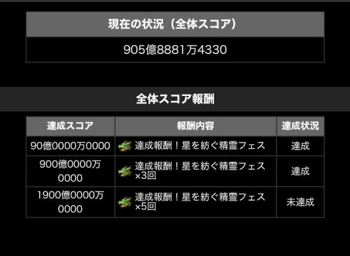 9000万DL記念ガチャドラフィーバー第2Rを達成