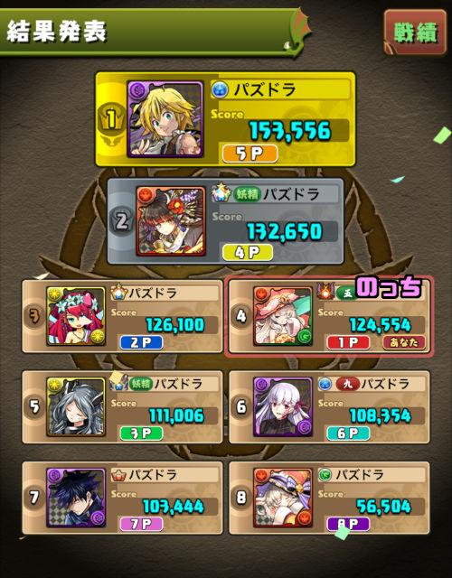 魔剣士カップ 4位入賞