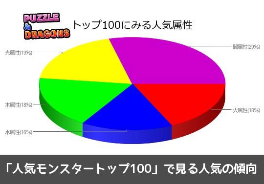 「人気モンスタートップ100」で見る人気の傾向