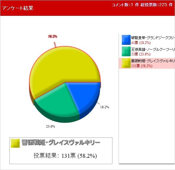 究極進化ジーク・クーフー・ヴァル 円グラフ