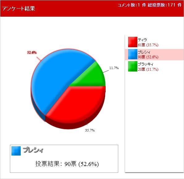 最初に選んだ御三家 結果 円グラフ