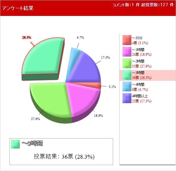 パズドラのプレイ時間 結果 円グラフ