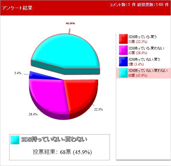 「パズドラZ」買う?買わない? 投票結果円グラフ