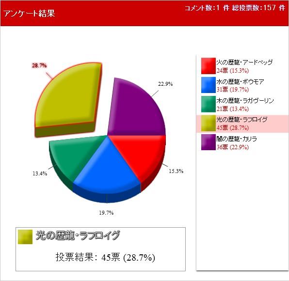 好きな歴龍は? 投票結果円グラフ