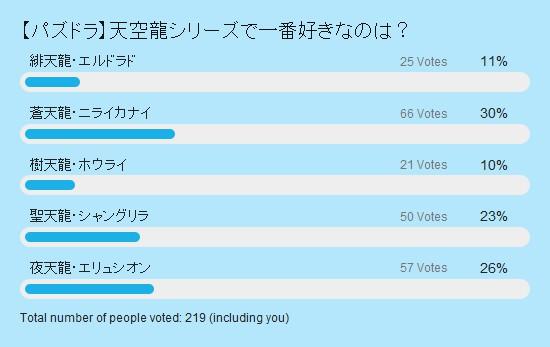 天空龍人気投票 結果棒グラフ