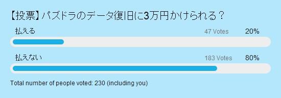 データ復旧に3万円かけられる? 結果グラフ