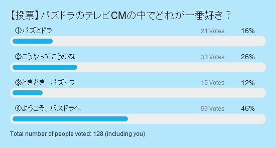 パズドラのCMでどれが一番好き? 投票結果棒グラフ