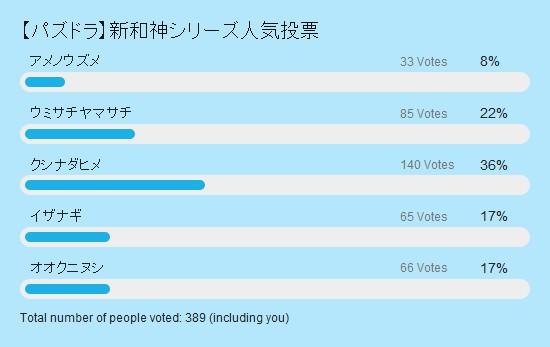 新和神シリーズ人気投票 投票結果棒グラフ