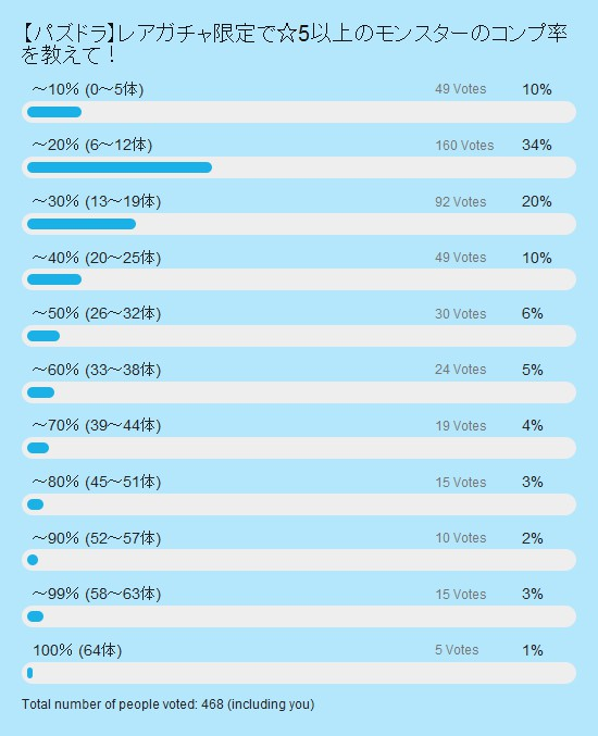 レアガチャ限定モンスターのコンプ率 投票結果棒グラフ