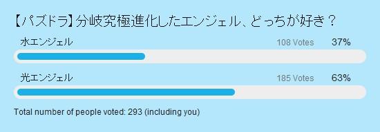 【投票結果】究極進化で分岐したエンジェル 投票結果棒グラフ