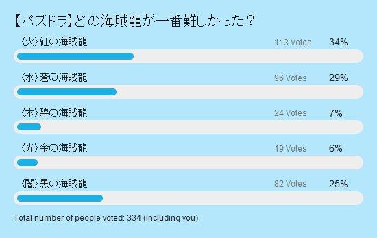 どの海賊龍が難しかった? 投票結果棒グラフ
