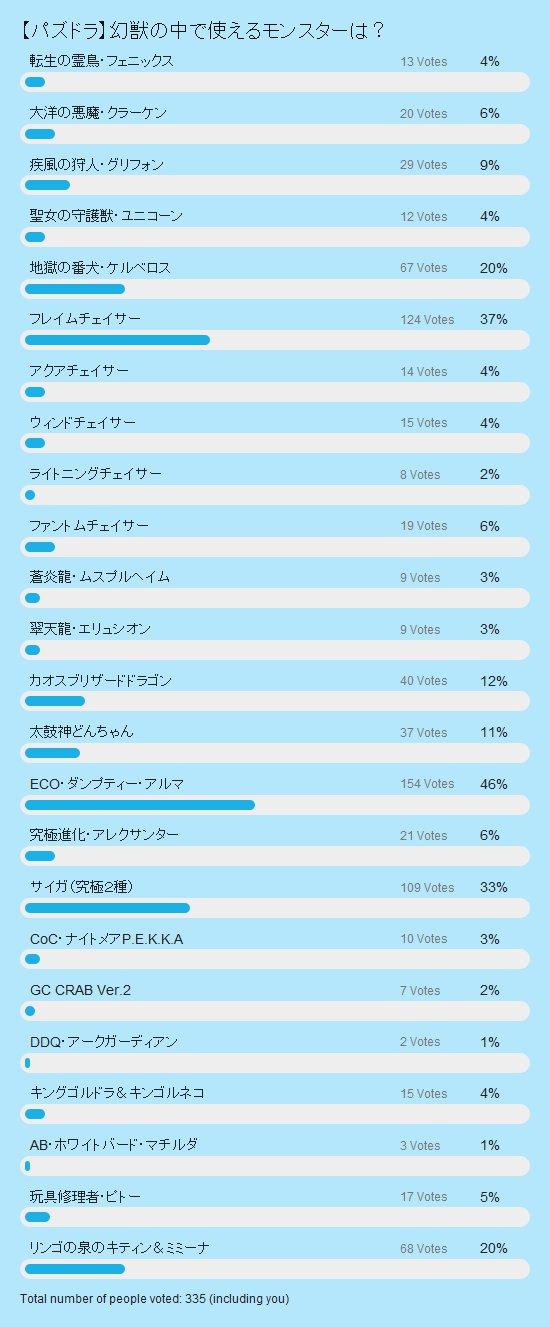 幻獣の中で使える 投票結果棒グラフ