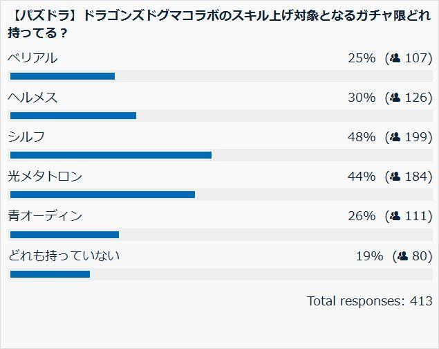 DDQコラボのスキル上げ対象 投票結果棒グラフ