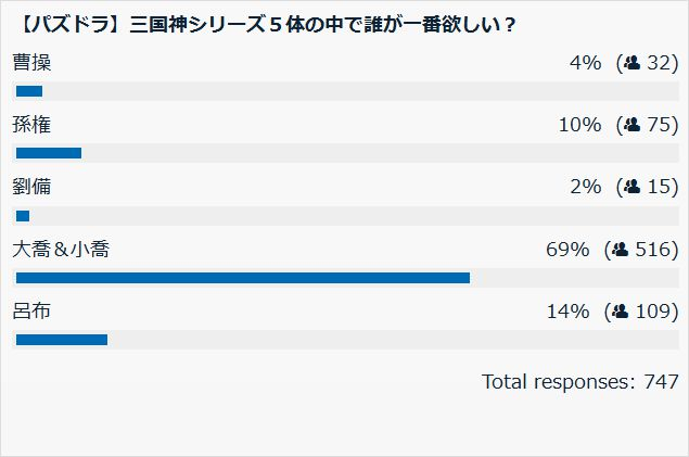 三国神で誰が欲しい? 投票結果棒グラフ