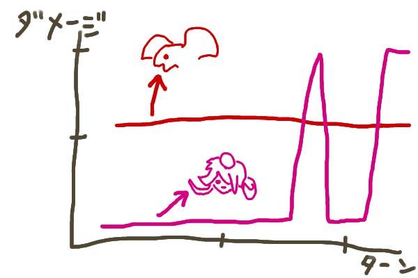 ホルスとパンドラのダメージ比較