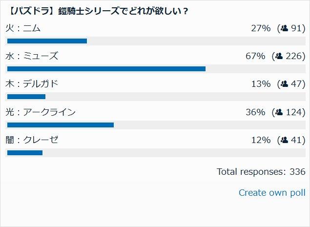 鎧騎士シリーズどれ欲しい? 投票結果棒グラフ