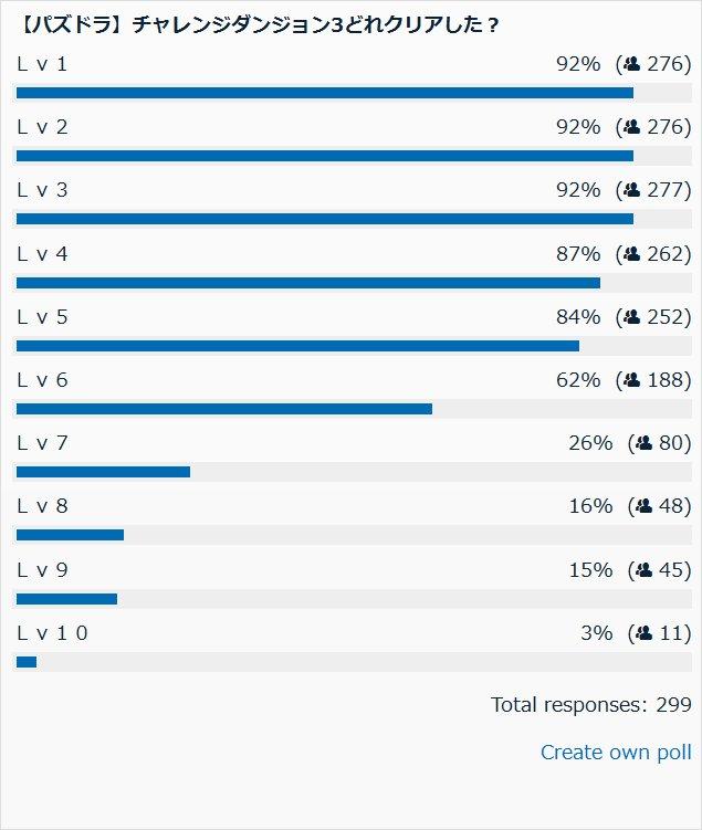 チャレンジダンジョン3どのレベルクリアした? 投票結果棒グラフ