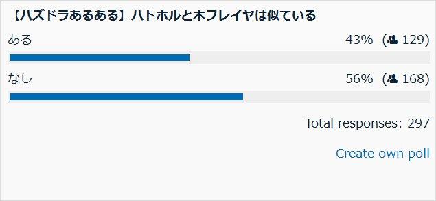 ハトホルと木フレイヤは似ている 投票結果棒グラフ