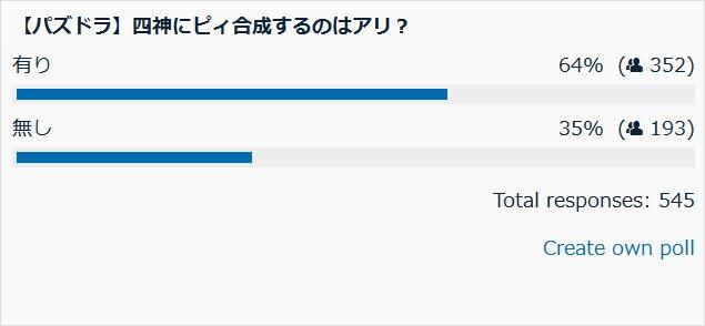 四神にピィを合成するのはアリ? 投票結果棒グラフ