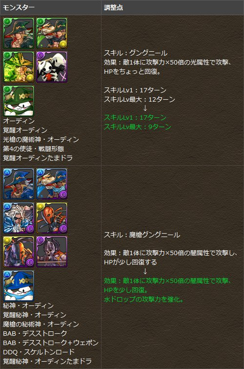 青・緑オーディンのスキル内容変更